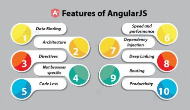 AngularJS 1 features